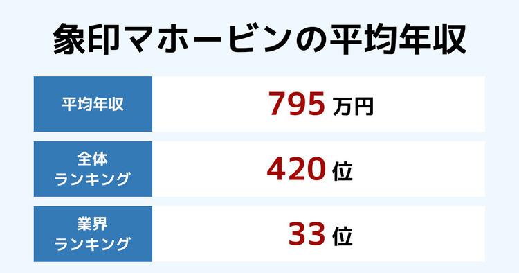 象印マホービンの平均年収