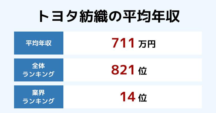 トヨタ紡織の平均年収