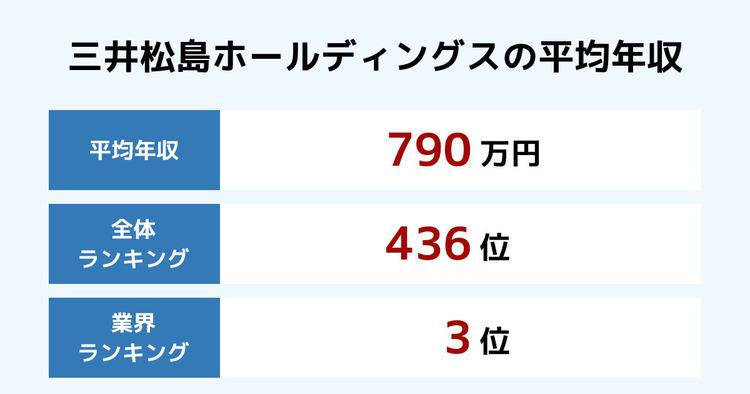 三井松島ホールディングスの平均年収