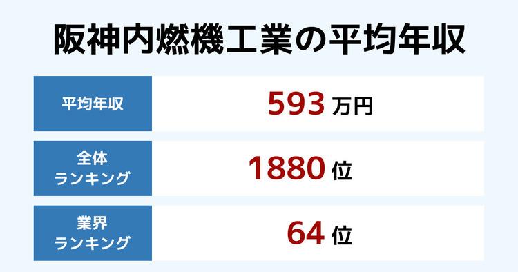 阪神内燃機工業の平均年収