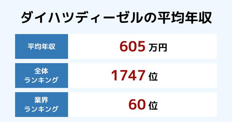 ダイハツディーゼルの平均年収