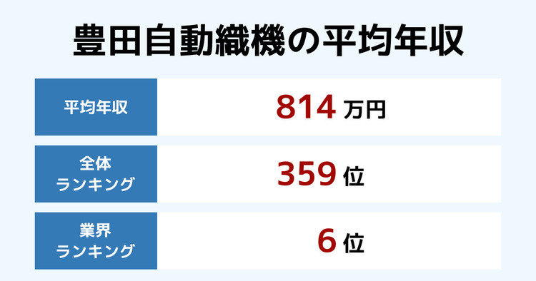 豊田自動織機の平均年収