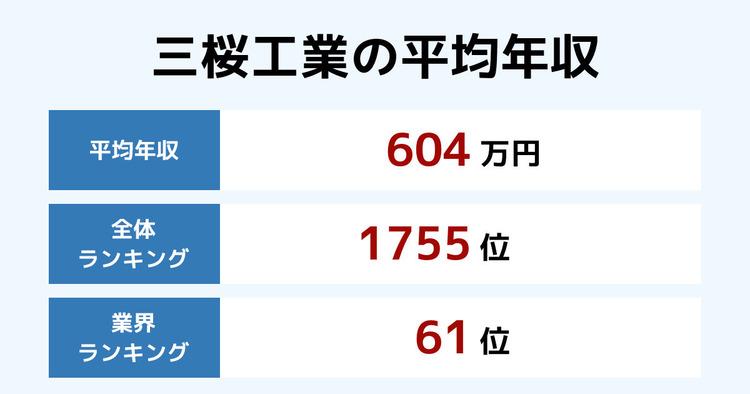 三桜工業の平均年収