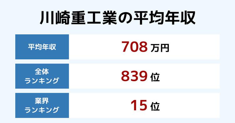 川崎重工業の平均年収