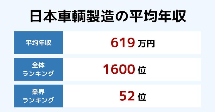 日本車輌製造の平均年収