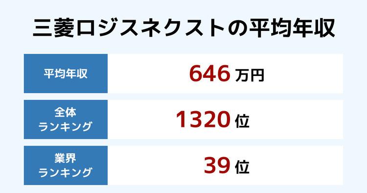 三菱ロジスネクストの平均年収