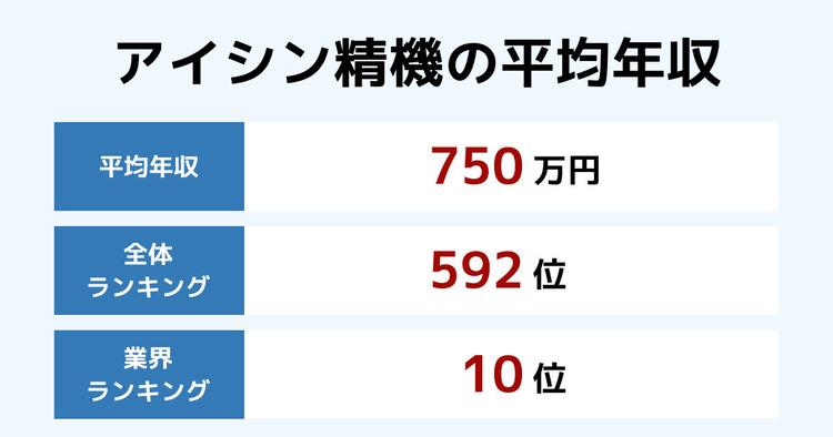 アイシン精機の平均年収