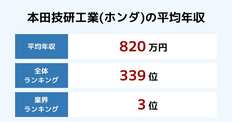 本田技研工業(ホンダ)の平均年収