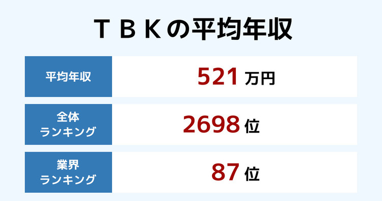 TBKの平均年収