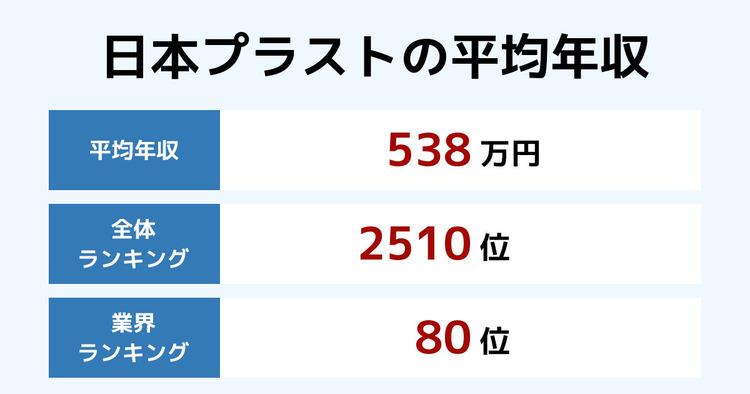 日本プラストの平均年収
