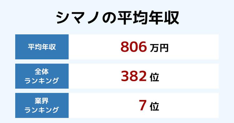 シマノの平均年収