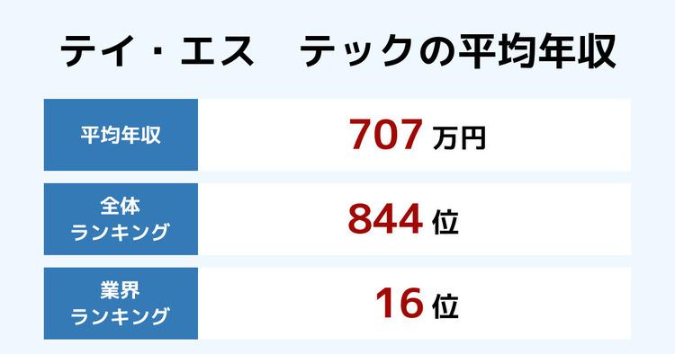 テイ・エス テックの平均年収