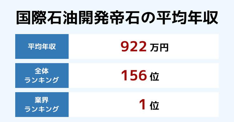 国際石油開発帝石の平均年収