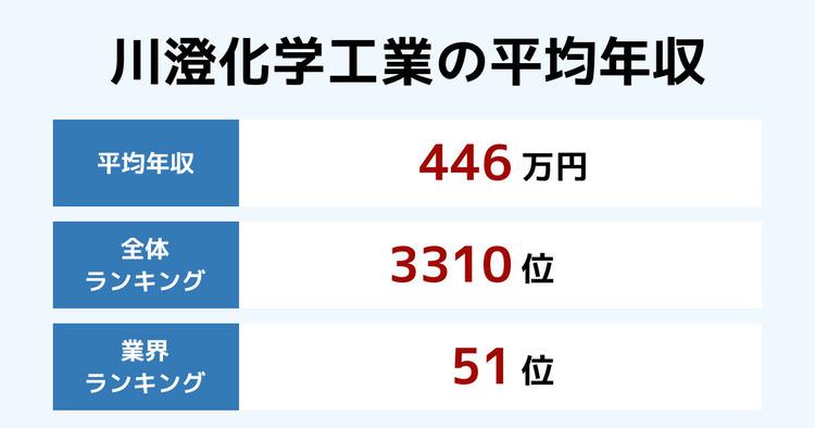 川澄化学工業の平均年収