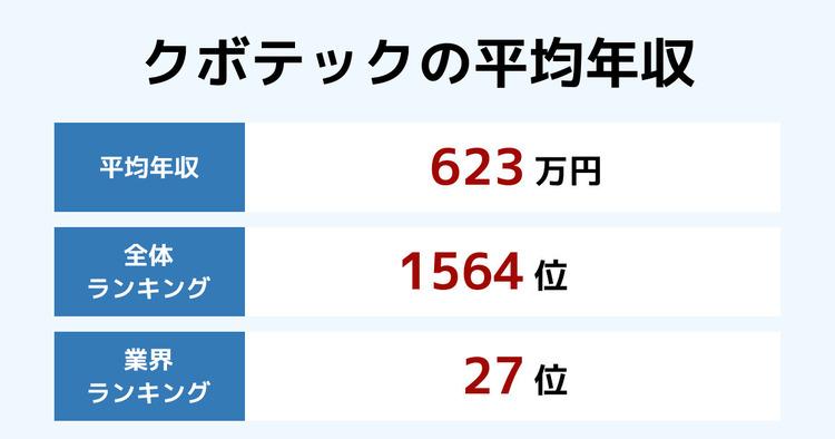 クボテックの平均年収