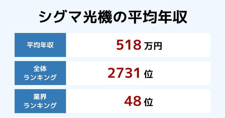 シグマ光機の平均年収