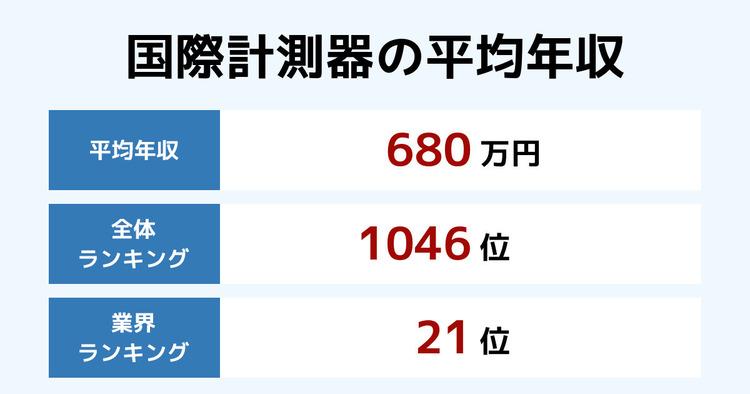 国際計測器の平均年収