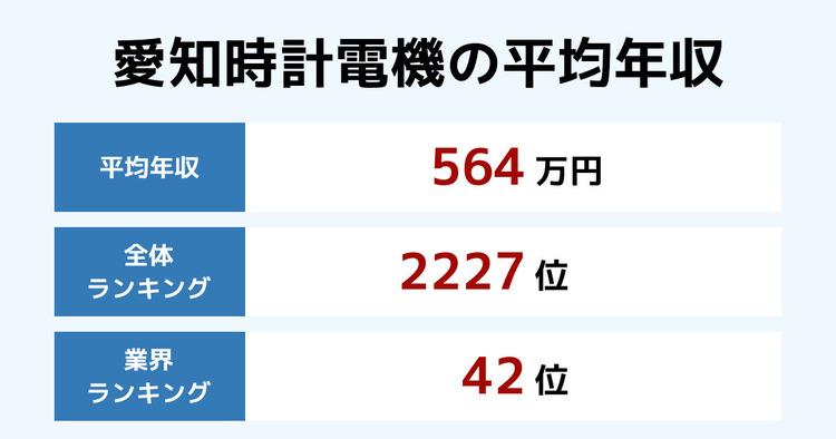 愛知時計電機の年収【2021年最新版】年別推移と業界内順位・従業員数 ...