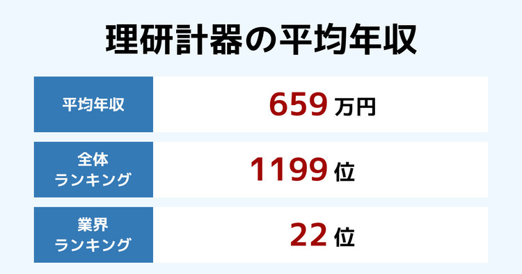理研計器の平均年収