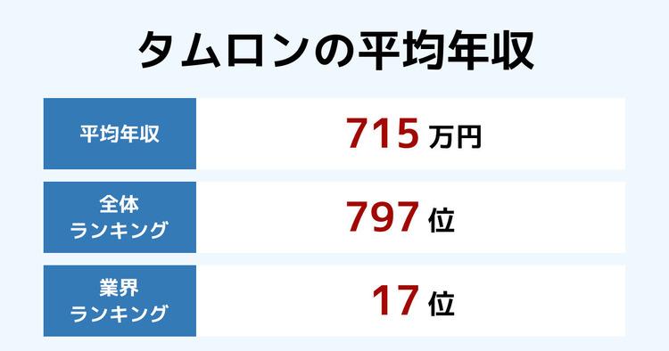 タムロンの平均年収