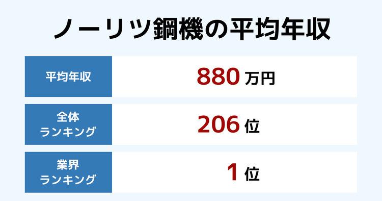 ノーリツ鋼機の平均年収