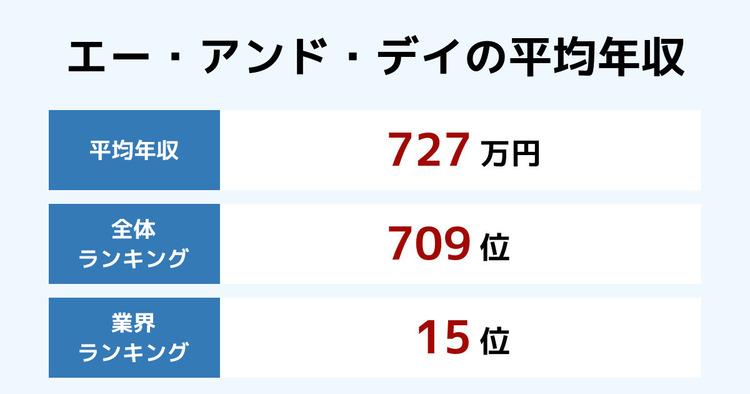 エー・アンド・デイの平均年収