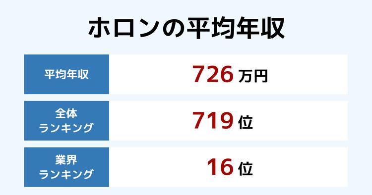 ホロンの平均年収