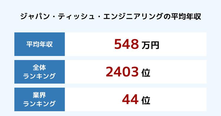 ジャパン・ティッシュ・エンジニアリングの平均年収