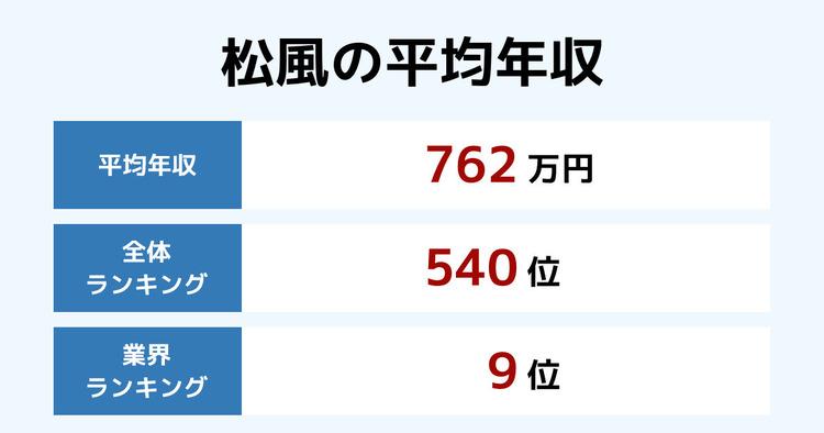 松風の平均年収