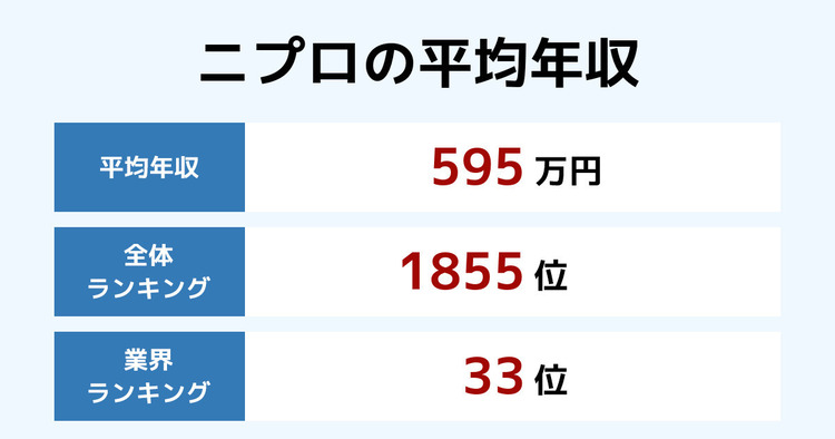 ニプロの平均年収