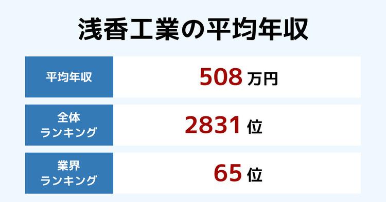 浅香工業の平均年収