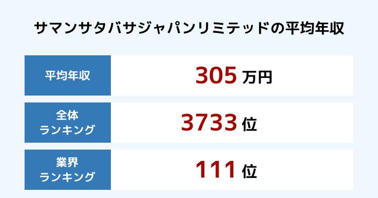 サマンサタバサジャパンリミテッドの平均年収