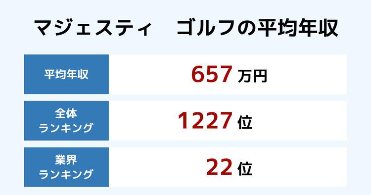 マジェスティ ゴルフの平均年収