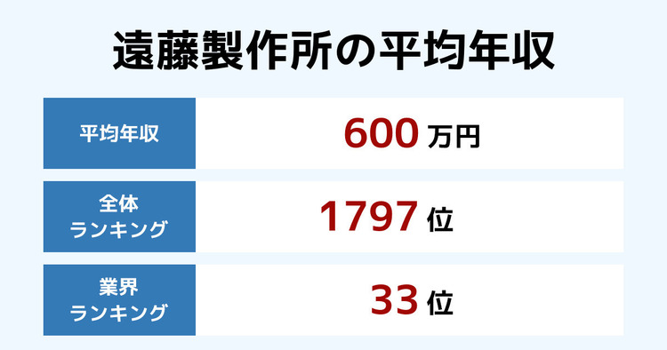 遠藤製作所の平均年収