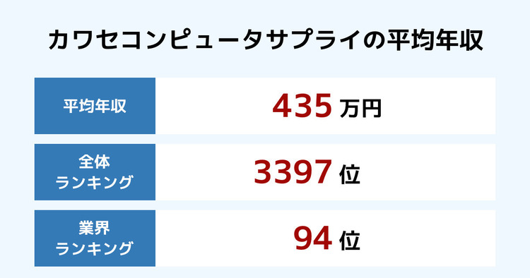 カワセコンピュータサプライの平均年収