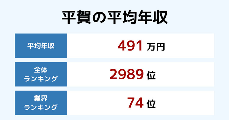 平賀の平均年収