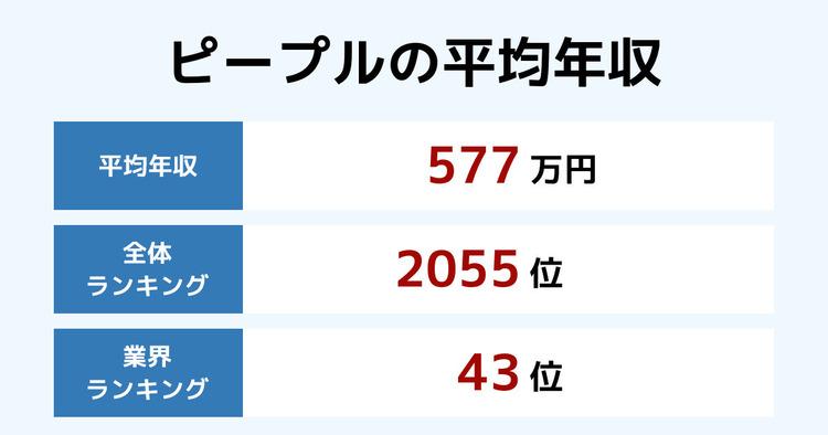 ピープルの平均年収