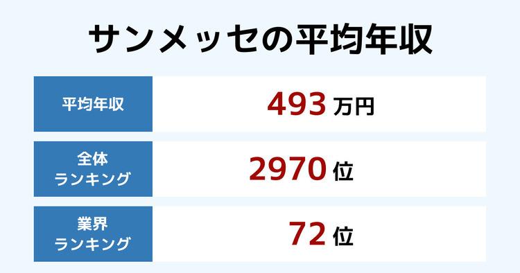 サンメッセの平均年収