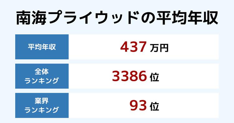 南海プライウッドの平均年収