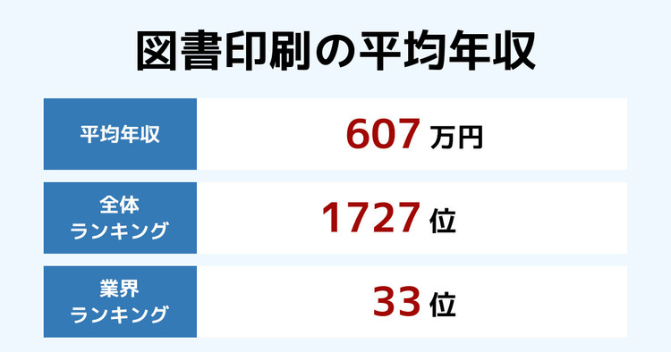 図書印刷の平均年収