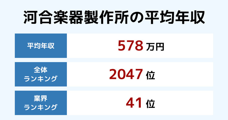 河合楽器製作所の平均年収