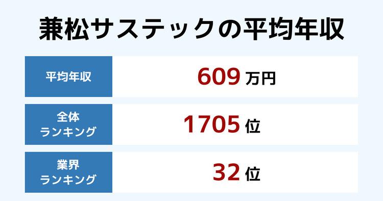 兼松サステックの平均年収