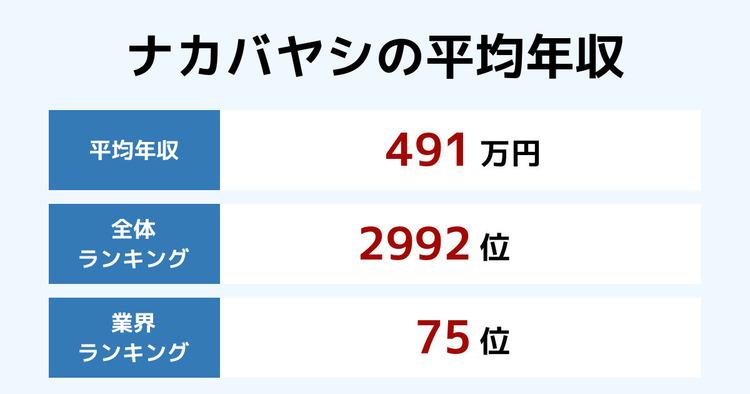 ナカバヤシの平均年収