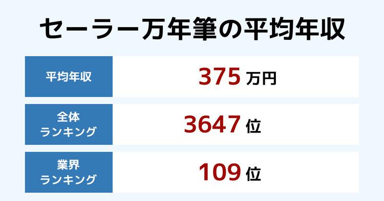 セーラー万年筆の平均年収