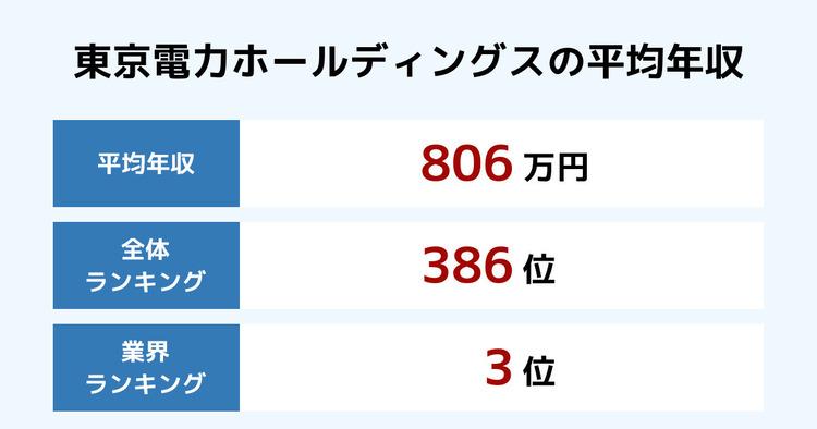 東京電力ホールディングスの平均年収
