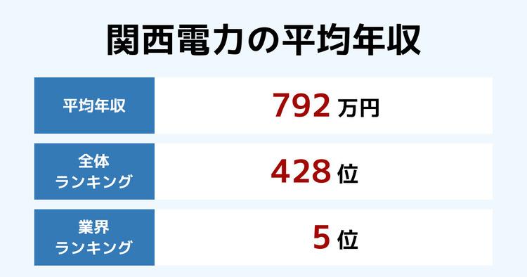 関西電力の平均年収