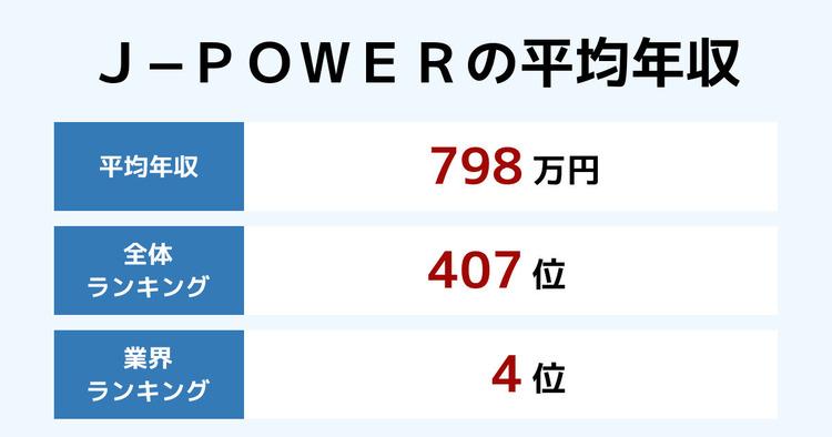 J−POWERの平均年収