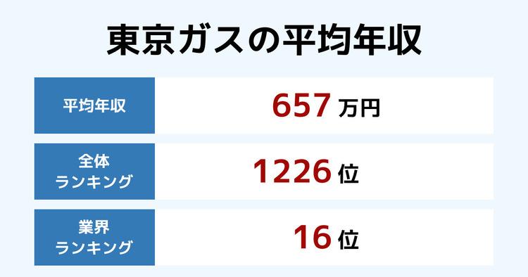 東京ガスの平均年収