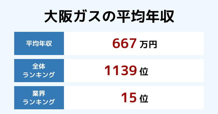 大阪ガスの平均年収
