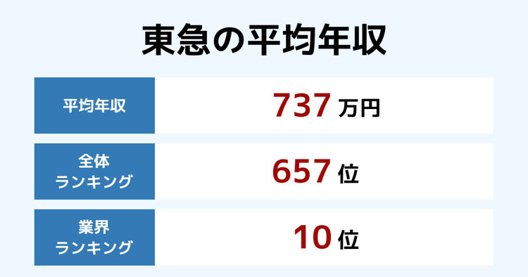 東急の平均年収